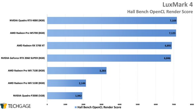 LuxMark Performance - Hall Bench OpenCL Score (AMD Radeon Pro W5700)