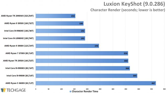 Luxion KeyShot 9 - Character Render 1 Performance (Intel Core i9-10980XE)