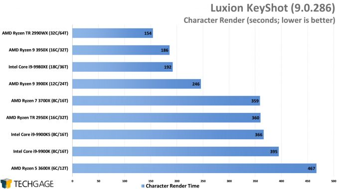 Luxion KeyShot 9 - Character Render Performance (AMD Ryzen 9 3950X 16-core Processor)