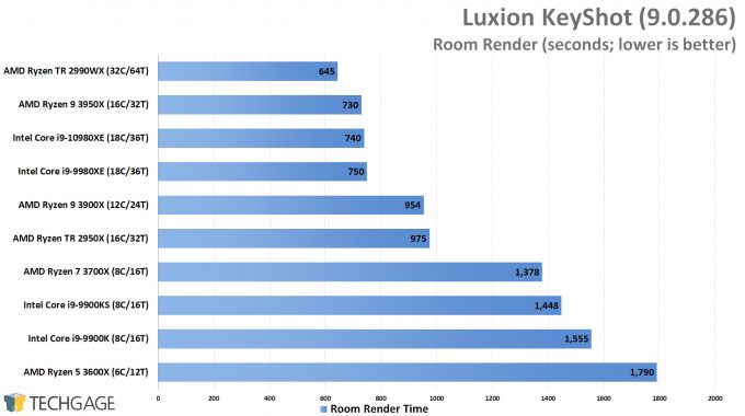 Luxion KeyShot 9 - Room Render 1 Performance (Intel Core i9-10980XE)