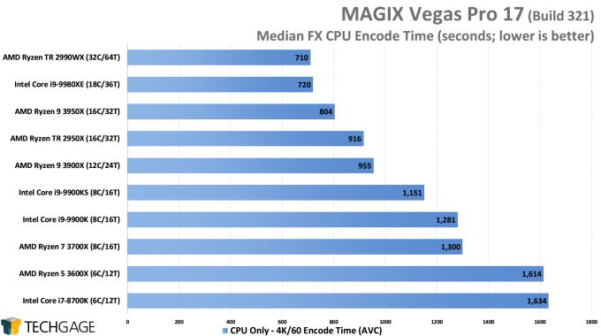 MAGIX Vegas Pro 17 - Median FX CPU Encode Performance - (AMD Ryzen 9 3950X 16-core Processor)