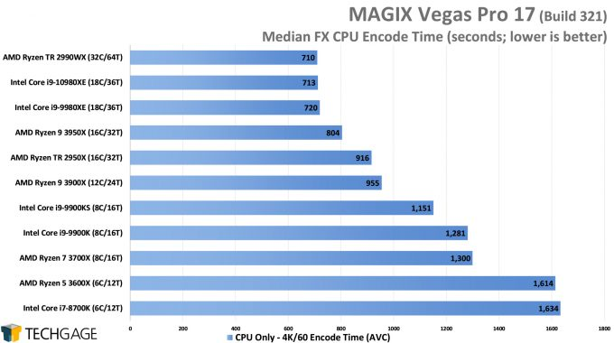 MAGIX Vegas Pro 17 - Median FX CPU Encode Performance - (Intel Core i9-10980XE)