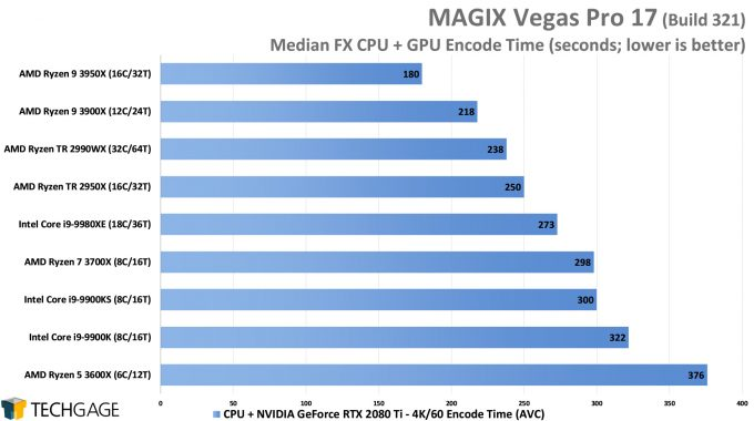 MAGIX Vegas Pro 17 - Median FX NVENC Encode Performance - (AMD Ryzen 9 3950X 16-core Processor)