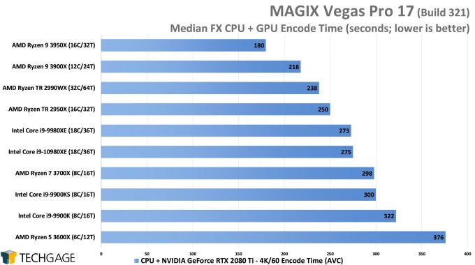 MAGIX Vegas Pro 17 - Median FX NVENC Encode Performance - (Intel Core i9-10980XE)