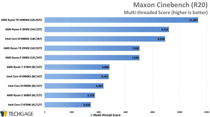 Maxon Cinebench R20 - Multi-threaded Score (AMD Ryzen 9 3950X 16-core Processor)