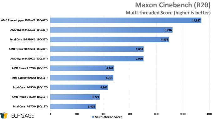 Maxon Cinebench R20 - Multi-threaded Score (AMD Ryzen 9 3950X, Update 2)