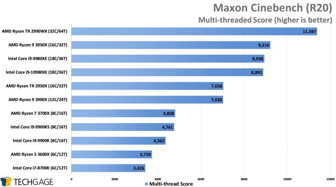 Maxon Cinebench R20 - Multi-threaded Score (Intel Core i9-10980XE)