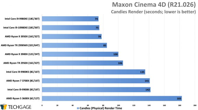 Maxon Cinema 4D R21 - Candies Render Performance (Intel Core i9-10980XE)
