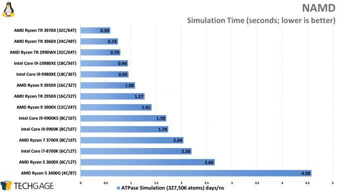 NAMD Simulation Performance (AMD Ryzen Threadripper 3970X and 3960X, Intel Core i9-10980XE)