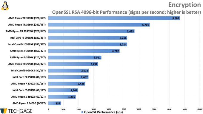 OpenSSL Encryption Performance (Linux, AMD Ryzen Threadripper 3970X and 3960X, Intel Core i9-10980XE)