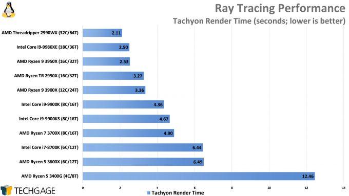 Ray Tracing Performance (Tachyon, AMD Ryzen 9 3950X)