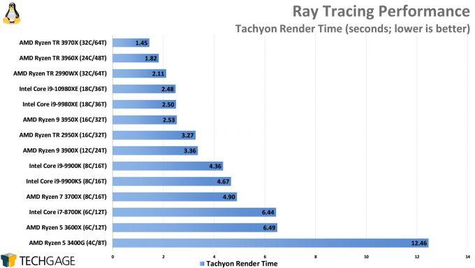 Ray Tracing Performance (Tachyon, AMD Ryzen Threadripper 3970X and 3960X, Intel Core i9-10980XE)