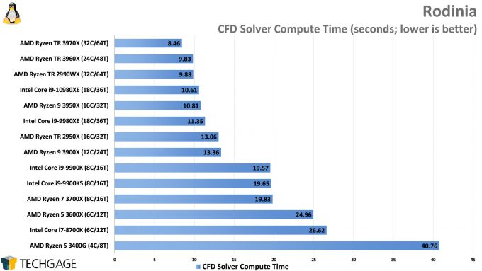 Rodinia Performance (CFD Solver, AMD Ryzen Threadripper 3970X and 3960X, Intel Core i9-10980XE)