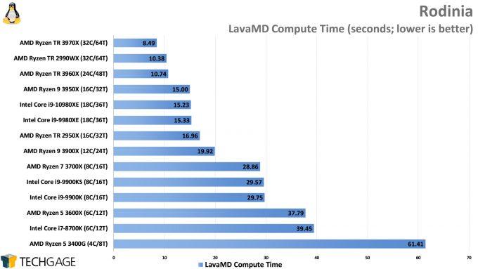 Rodinia Performance (LavaMD, AMD Ryzen Threadripper 3970X and 3960X, Intel Core i9-10980XE)