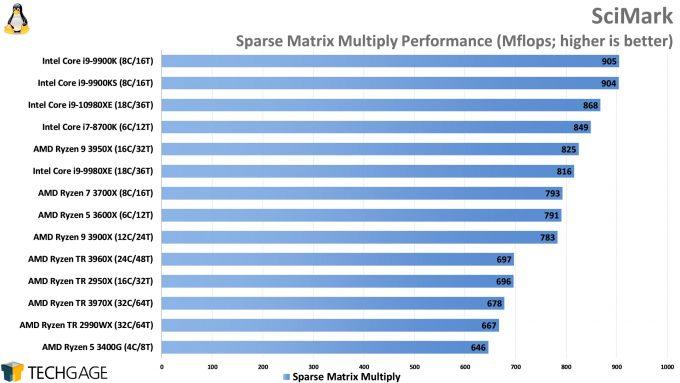 SciMark Sparse Matrix Multiply Performance (AMD Ryzen Threadripper 3970X and 3960X, Intel Core i9-10980XE)