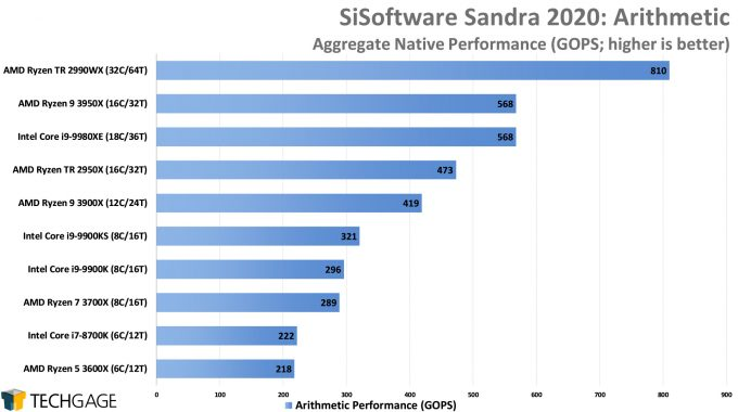 SiSoftware Sandra 2020 - Arithmetic Performance (AMD Ryzen 9 3950X 16-core Processor)