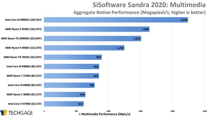 SiSoftware Sandra 2020 - Multi-media Performance (AMD Ryzen 9 3950X 16-core Processor)