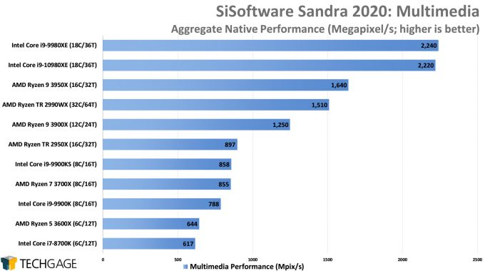 SiSoftware Sandra 2020 - Multi-media Performance (Intel Core i9-10980XE)