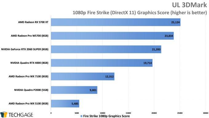 UL 3DMark 1080p Fire Strike Graphics Score (AMD Radeon Pro W5700)