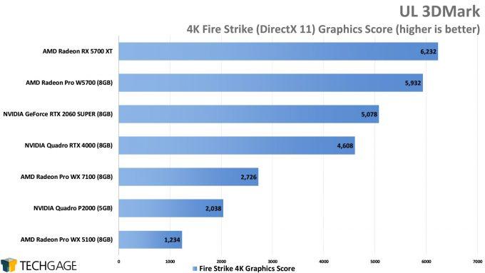 UL 3DMark 4K Fire Strike Graphics Score (AMD Radeon Pro W5700)