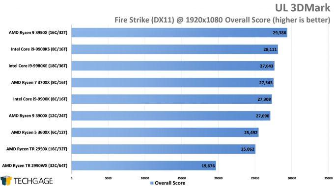 UL 3DMark - Fire Strike Overall Score (AMD Ryzen 9 3950X 16-core Processor)