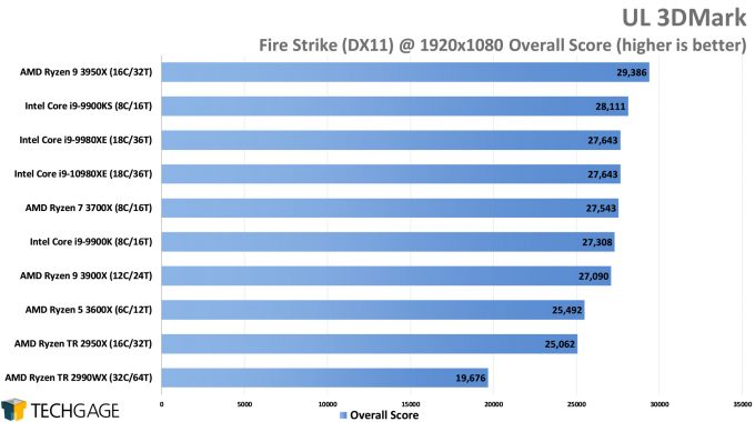 UL 3DMark - Fire Strike Overall Score (Intel Core i9-10980XE)