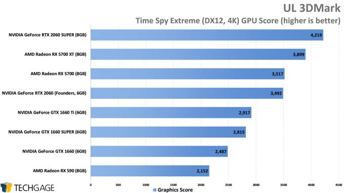 UL 3DMark Time Spy Extreme (4K) - (NVIDIA GeForce GTX 1660 SUPER)