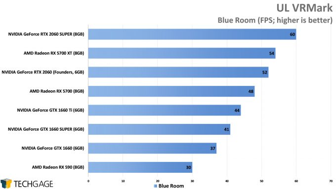 UL VRMark Blue Room - (NVIDIA GeForce GTX 1660 SUPER)