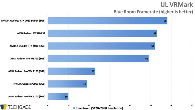 UL VRMark Blue Room Performance (AMD Radeon Pro W5700)