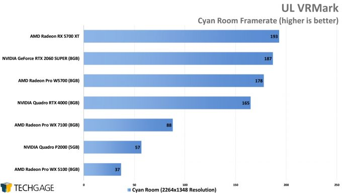 UL VRMark Cyan Room Performance (AMD Radeon Pro W5700)