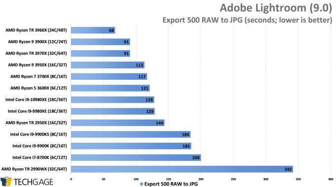 Adobe Lightroom Classic - RAW to JPEG Export Performance (AMD Ryzen Threadripper 3970X & 3960X)