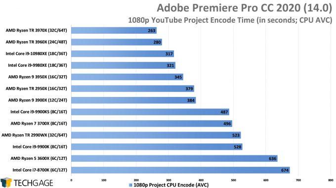 Adobe Premiere Pro 2020 - 1080p YouTube CPU Encode (AVC) Performance (AMD Ryzen Threadripper 3970X & 3960X)