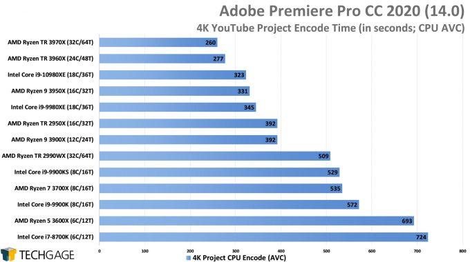 Adobe Premiere Pro 2020 - 4K YouTube CPU Encode (AVC) Performance (AMD Ryzen Threadripper 3970X & 3960X)