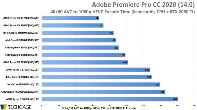 Adobe Premiere Pro 2020 - 4K60 AVC to 1080p HEVC (CUDA) Encode Performance (AMD Ryzen Threadripper 3970X & 3960X)