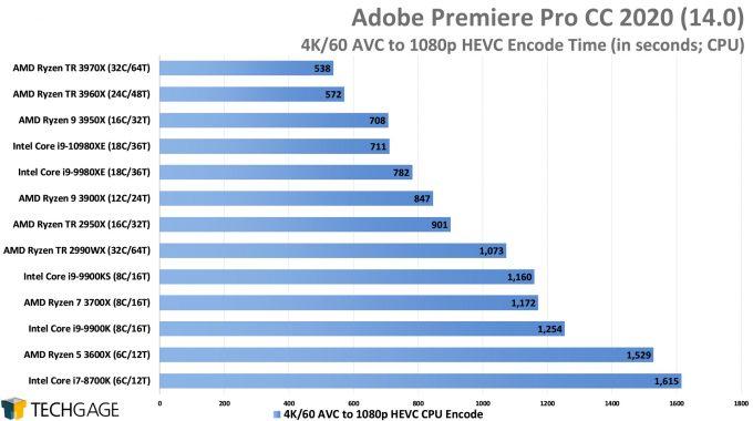 Adobe Premiere Pro 2020 - 4K60 AVC to 1080p HEVC Encode Performance (AMD Ryzen Threadripper 3970X & 3960X)