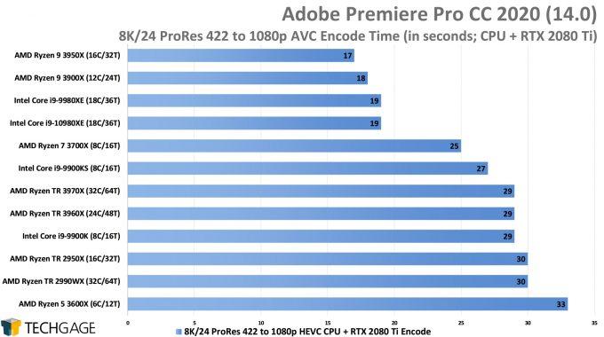 Adobe Premiere Pro 2020 - 8K24 ProRes 422 to 1080p HEVC (CUDA) Encode Performance (AMD Ryzen Threadripper 3970X & 3960X)