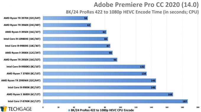 Adobe Premiere Pro 2020 - 8K24 ProRes 422 to 1080p HEVC Encode Performance (AMD Ryzen Threadripper 3970X & 3960X)