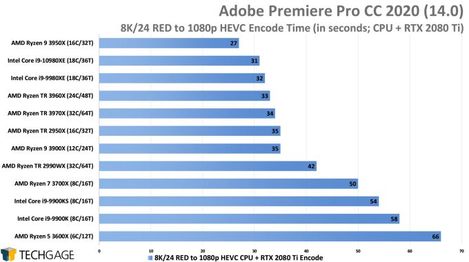 Adobe Premiere Pro 2020 - 8K24 RED to 1080p HEVC (CUDA) Encode Performance (AMD Ryzen Threadripper 3970X & 3960X)