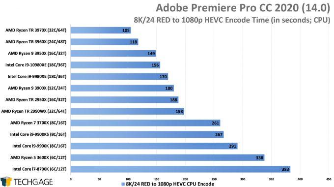 Adobe Premiere Pro 2020 - 8K24 RED to 1080p HEVC Encode Performance (AMD Ryzen Threadripper 3970X & 3960X)
