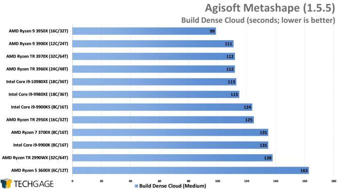 Agisoft Metashape Photogrammetry Performance - Build Dense Cloud (AMD Ryzen Threadripper 3970X & 3960X)