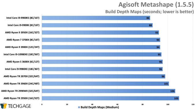 Agisoft Metashape Photogrammetry Performance - Build Depth Maps (AMD Ryzen Threadripper 3970X & 3960X)