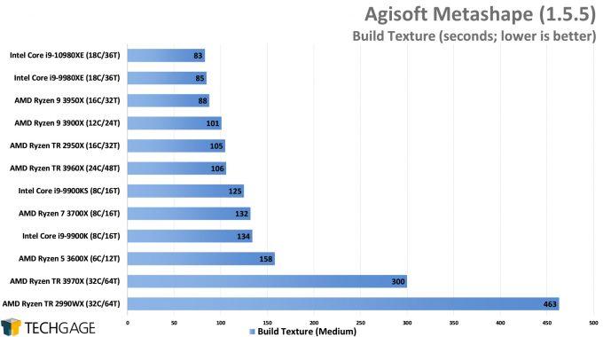 Agisoft Metashape Photogrammetry Performance - Build Texture (AMD Ryzen Threadripper 3970X & 3960X)
