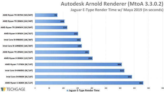 Autodesk Arnold CPU Render Performance - Jaguar E-Type Scene 1 (AMD Ryzen Threadripper 3970X & 3960X)