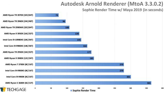 Autodesk Arnold CPU Render Performance - Sophie Scene (AMD Ryzen Threadripper 3970X & 3960X)
