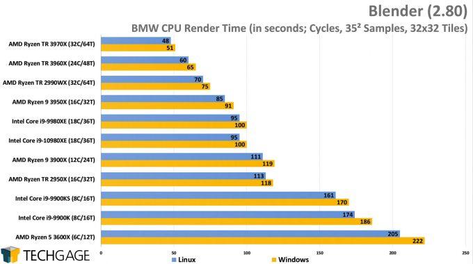 Blender 2.80 BMW - Windows vs Linux