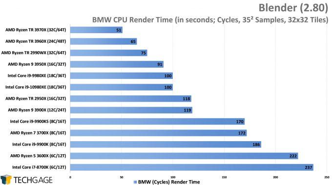 Blender 2.80 Cycles CPU Render Performance - BMW (AMD Ryzen Threadripper 3970X & 3960X)