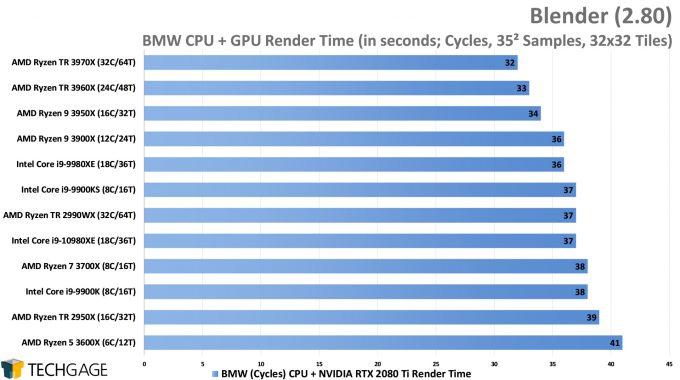 Blender 2.80 Cycles CPU+GPU Render Performance - BMW (AMD Ryzen Threadripper 3970X & 3960X)