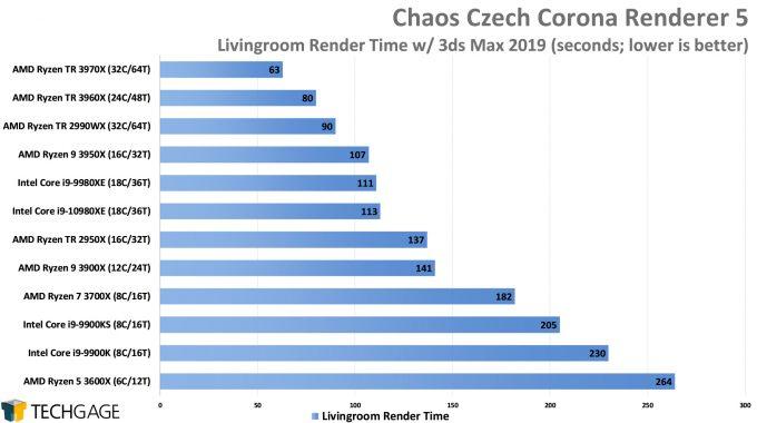 Chaos Czech Corona Renderer 5 Performance - Livingroom Scene (AMD Ryzen Threadripper 3970X & 3960X)
