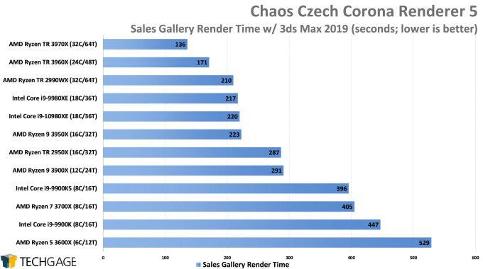 Chaos Czech Corona Renderer 5 Performance - Sales Gallery Scene (AMD Ryzen Threadripper 3970X & 3960X)