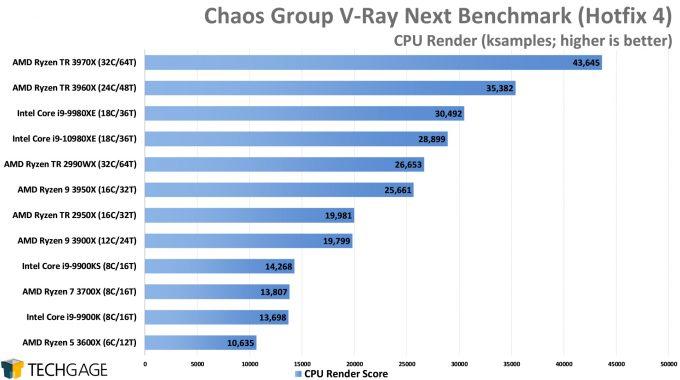Chaos Group V-Ray Next Benchmark - CPU Render Score (AMD Ryzen Threadripper 3970X & 3960X)